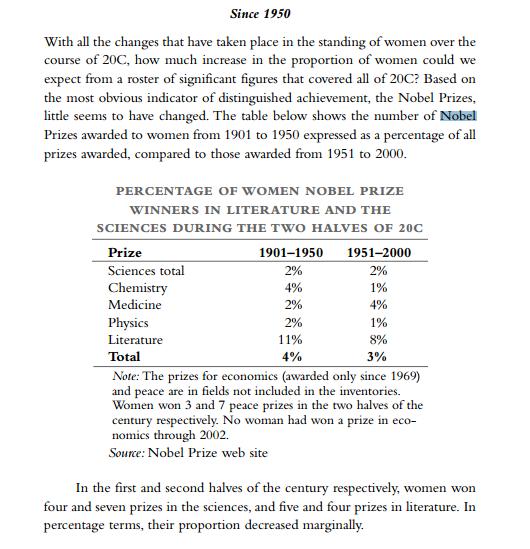 Women Nobel Prize