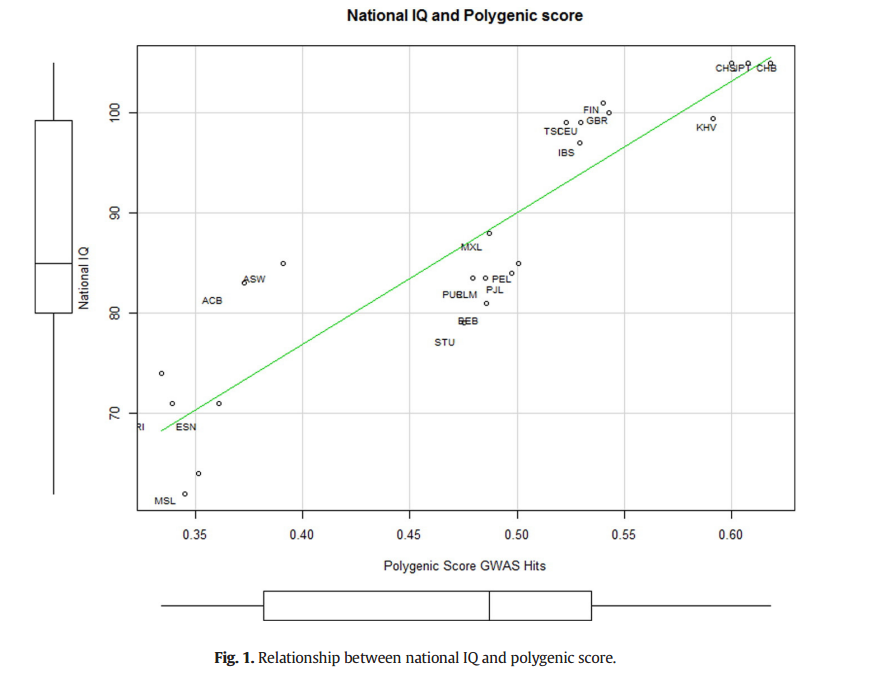 Scatter plot IQ-polygenic score