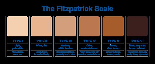 fitzpatrick-color-chart