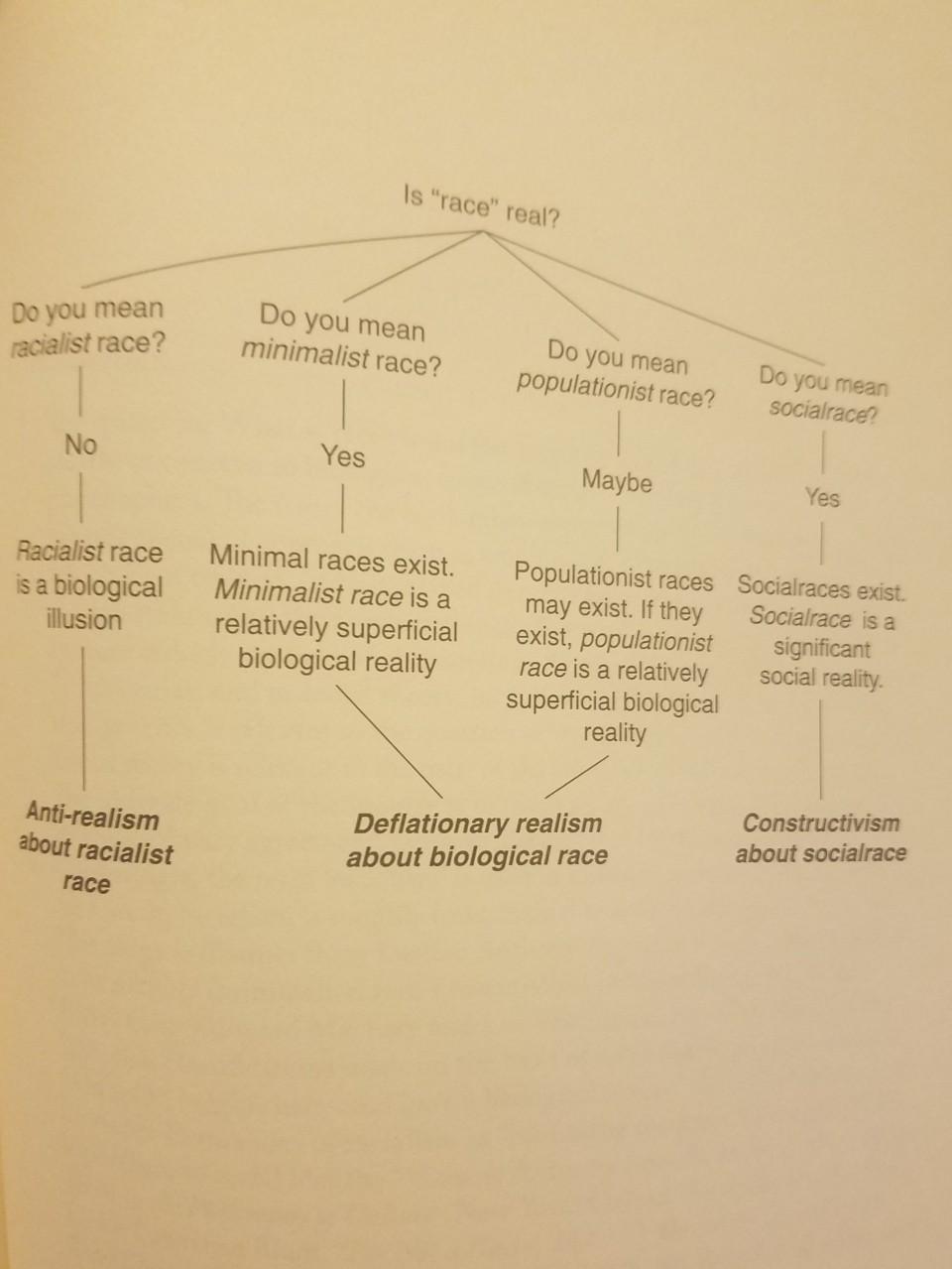 hardimon flow chart