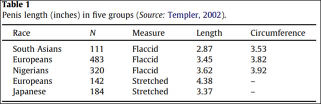 Commit Flaccid penis measurements
